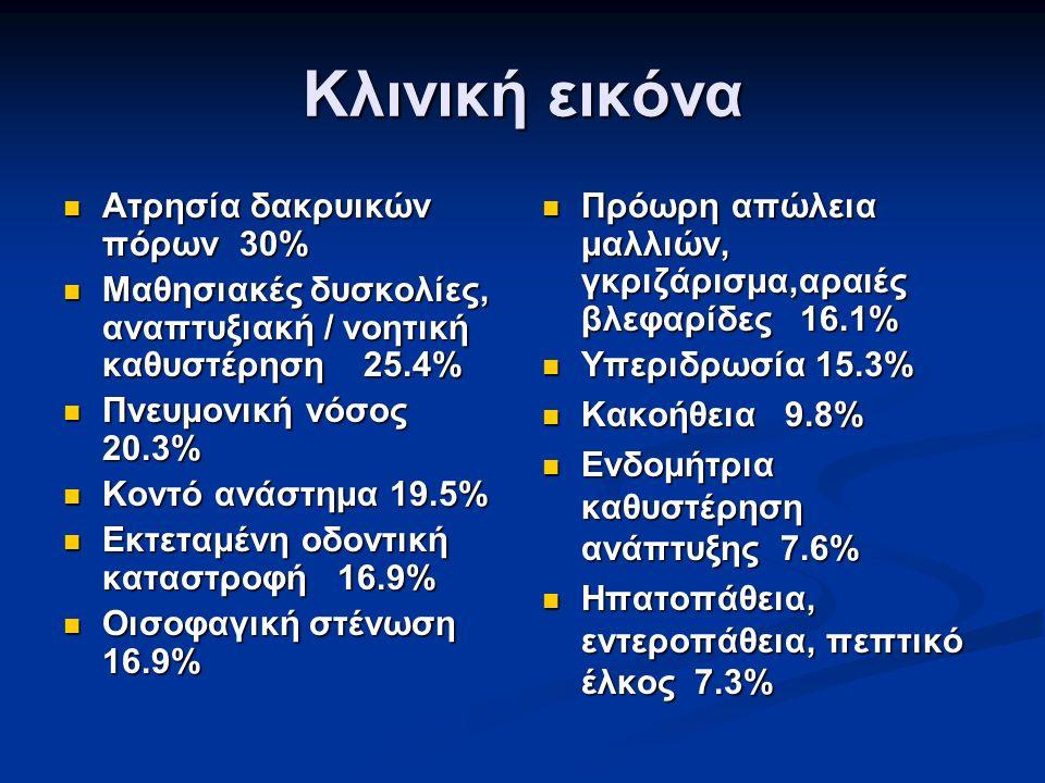 Κλινική εικόνα Ατρησία δακρυικών πόρων 30% Ατρησία δακρυικών πόρων 30% Μαθησιακές δυσκολίες, αναπτυξιακή / νοητική καθυστέρηση 25.4% Μαθησιακές δυσκολίες, αναπτυξιακή / νοητική καθυστέρηση 25.4% Πνευμονική νόσος 20.3% Πνευμονική νόσος 20.3% Κοντό ανάστημα 19.5% Κοντό ανάστημα 19.5% Εκτεταμένη οδοντική καταστροφή 16.9% Εκτεταμένη οδοντική καταστροφή 16.9% Οισοφαγική στένωση 16.9% Οισοφαγική στένωση 16.9% Πρόωρη απώλεια μαλλιών, γκριζάρισμα,αραιές βλεφαρίδες 16.1% Υπεριδρωσία 15.3% Κακοήθεια 9.8% Ενδομήτρια καθυστέρηση ανάπτυξης 7.6% Ηπατοπάθεια, εντεροπάθεια, πεπτικό έλκος 7.3%