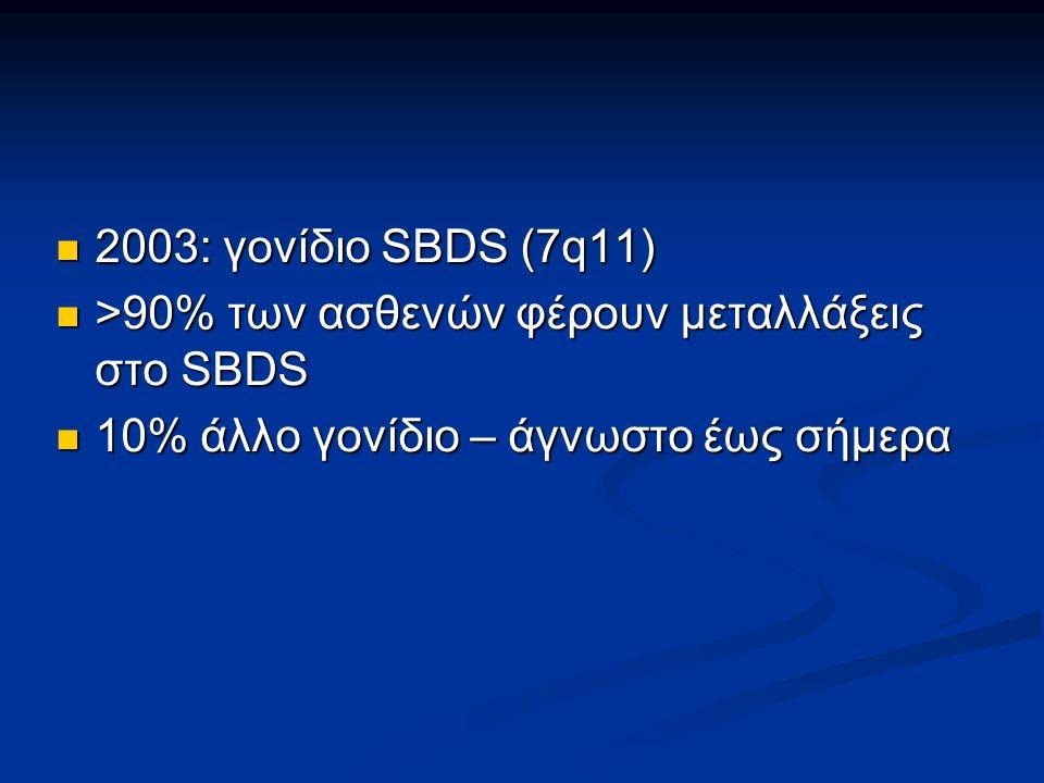2003: γονίδιο SBDS (7q11) 2003: γονίδιο SBDS (7q11) >90% των ασθενών φέρουν μεταλλάξεις στο SBDS >90% των ασθενών φέρουν μεταλλάξεις στο SBDS 10% άλλο γονίδιο – άγνωστο έως σήμερα 10% άλλο γονίδιο – άγνωστο έως σήμερα