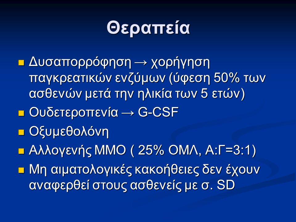 Θεραπεία Δυσαπορρόφηση → χορήγηση παγκρεατικών ενζύμων (ύφεση 50% των ασθενών μετά την ηλικία των 5 ετών) Δυσαπορρόφηση → χορήγηση παγκρεατικών ενζύμων (ύφεση 50% των ασθενών μετά την ηλικία των 5 ετών) Ουδετεροπενία → G-CSF Ουδετεροπενία → G-CSF Οξυμεθολόνη Οξυμεθολόνη Αλλογενής ΜΜΟ ( 25% ΟΜΛ, Α:Γ=3:1) Αλλογενής ΜΜΟ ( 25% ΟΜΛ, Α:Γ=3:1) Μη αιματολογικές κακοήθειες δεν έχουν αναφερθεί στους ασθενείς με σ.