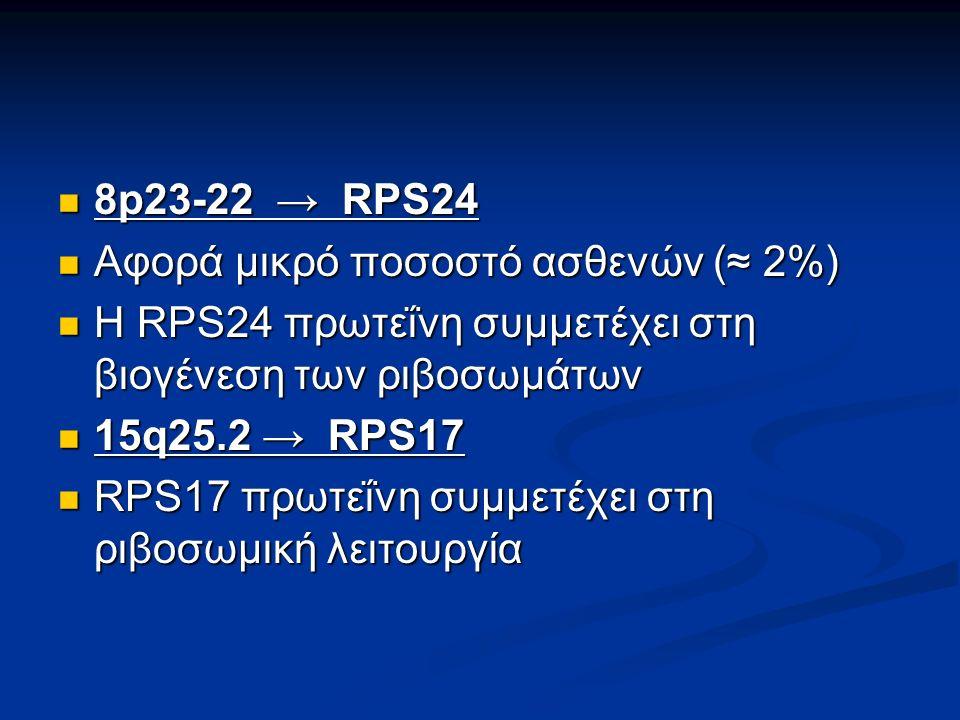 8p23-22 → RPS24 8p23-22 → RPS24 Aφορά μικρό ποσοστό ασθενών (≈ 2%) Aφορά μικρό ποσοστό ασθενών (≈ 2%) Η RPS24 πρωτεΐνη συμμετέχει στη βιογένεση των ριβοσωμάτων Η RPS24 πρωτεΐνη συμμετέχει στη βιογένεση των ριβοσωμάτων 15q25.2 → RPS17 15q25.2 → RPS17 RPS17 πρωτεΐνη συμμετέχει στη ριβοσωμική λειτουργία RPS17 πρωτεΐνη συμμετέχει στη ριβοσωμική λειτουργία
