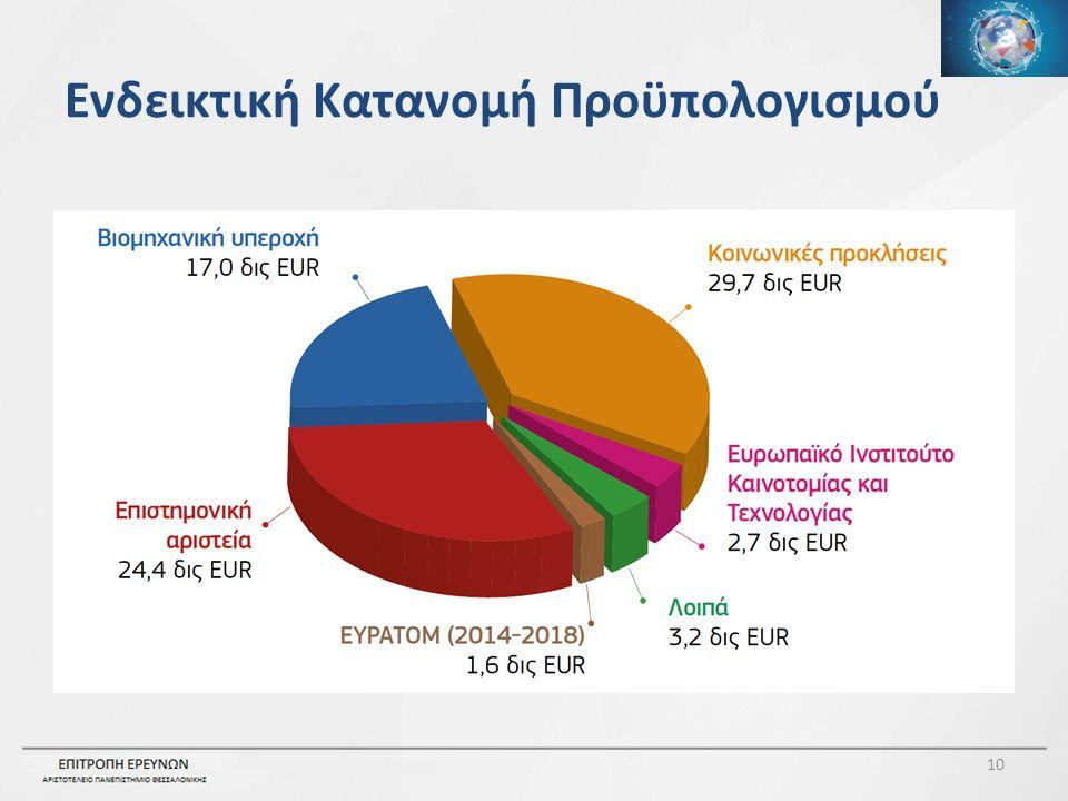 Ενδεικτική Κατανομή Προϋπολογισμού 10