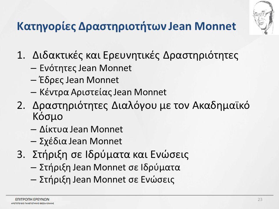 Κατηγορίες Δραστηριοτήτων Jean Monnet 1.Διδακτικές και Ερευνητικές Δραστηριότητες – Ενότητες Jean Monnet – Έδρες Jean Monnet – Κέντρα Αριστείας Jean Monnet 2.Δραστηριότητες Διαλόγου με τον Ακαδημαϊκό Κόσμο – Δίκτυα Jean Monnet – Σχέδια Jean Monnet 3.Στήριξη σε Ιδρύματα και Ενώσεις – Στήριξη Jean Monnet σε Ιδρύματα – Στήριξη Jean Monnet σε Ενώσεις 23