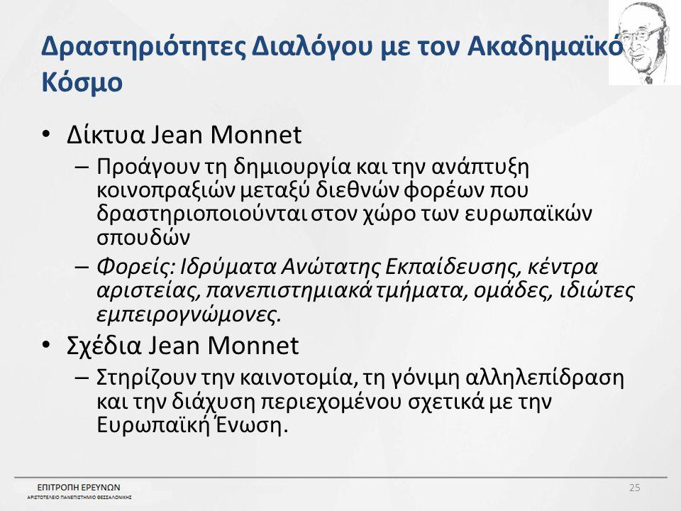 Δραστηριότητες Διαλόγου με τον Ακαδημαϊκό Κόσμο Δίκτυα Jean Monnet – Προάγουν τη δημιουργία και την ανάπτυξη κοινοπραξιών μεταξύ διεθνών φορέων που δραστηριοποιούνται στον χώρο των ευρωπαϊκών σπουδών – Φορείς: Ιδρύματα Ανώτατης Εκπαίδευσης, κέντρα αριστείας, πανεπιστημιακά τμήματα, ομάδες, ιδιώτες εμπειρογνώμονες.