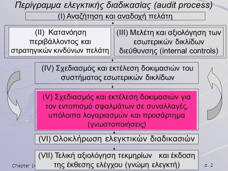 Chapter 10: analytical procedures σ. 2 (Ι) Αναζήτηση και αναδοχή πελάτη (ΙΙ) Κατανόηση περιβάλλοντος και στρατηγικών κινδύνων πελάτη (ΙΙΙ) Μελέτη και