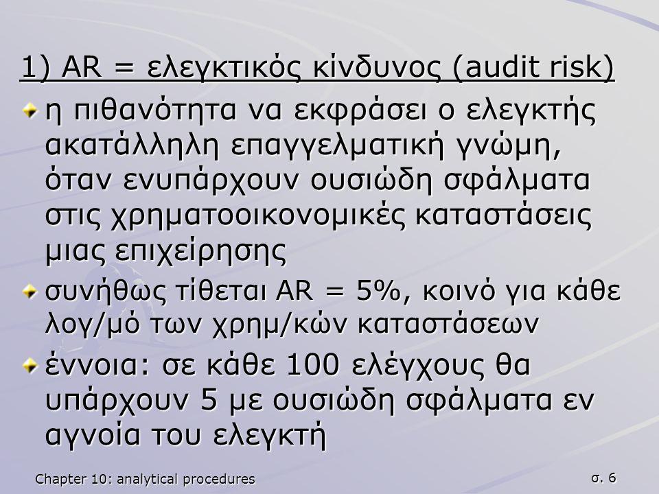 Chapter 10: analytical procedures σ. 6 1) AR = ελεγκτικός κίνδυνος (audit risk) η πιθανότητα να εκφράσει ο ελεγκτής ακατάλληλη επαγγελματική γνώμη, ότ