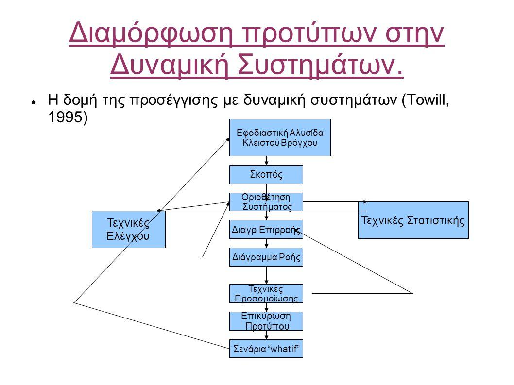 Διαμόρφωση προτύπων στην Δυναμική Συστημάτων.