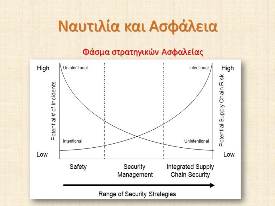 Ναυτιλία και Ασφάλεια Φάσμα στρατηγικών Ασφαλείας