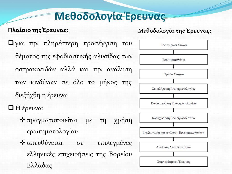 Μεθοδολογία Έρευνας Πλαίσιο της Έρευνας:  για την πληρέστερη προσέγγιση του θέματος της εφοδιαστικής αλυσίδας των οστρακοειδών αλλά και την ανάλυση των κινδύνων σε όλο το μήκος της διεξήχθη η έρευνα  Η έρευνα:  πραγματοποιείται με τη χρήση ερωτηματολογίου  απευθύνεται σε επιλεγμένες ελληνικές επιχειρήσεις της Βορείου Ελλάδας Μεθοδολογία της Έρευνας: