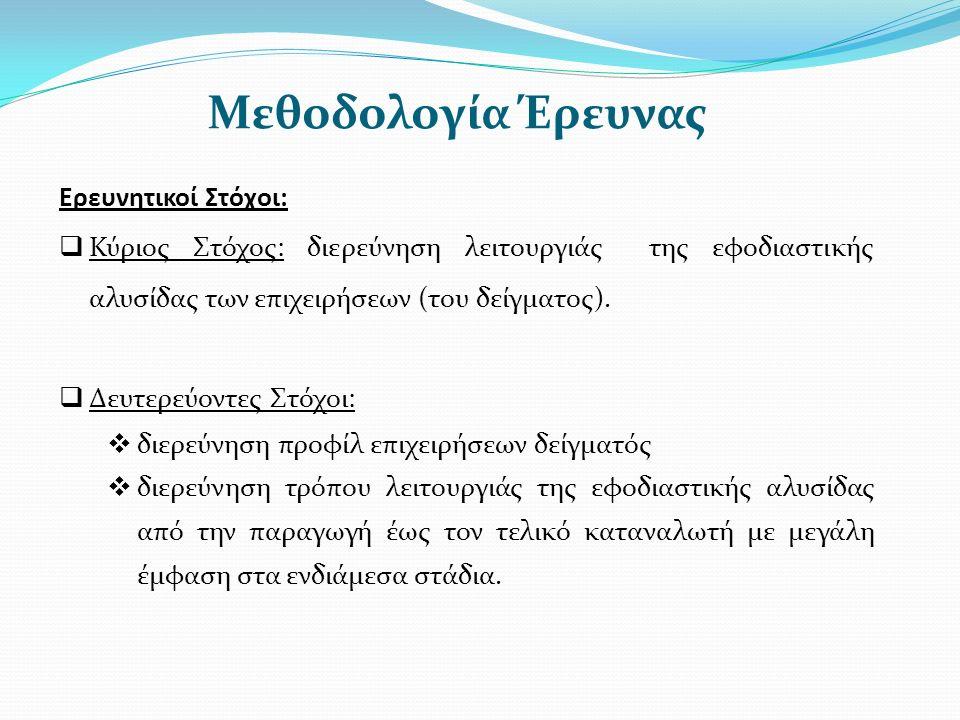 Μεθοδολογία Έρευνας Ερευνητικοί Στόχοι:  Κύριος Στόχος: διερεύνηση λειτουργιάς της εφοδιαστικής αλυσίδας των επιχειρήσεων (του δείγματος).