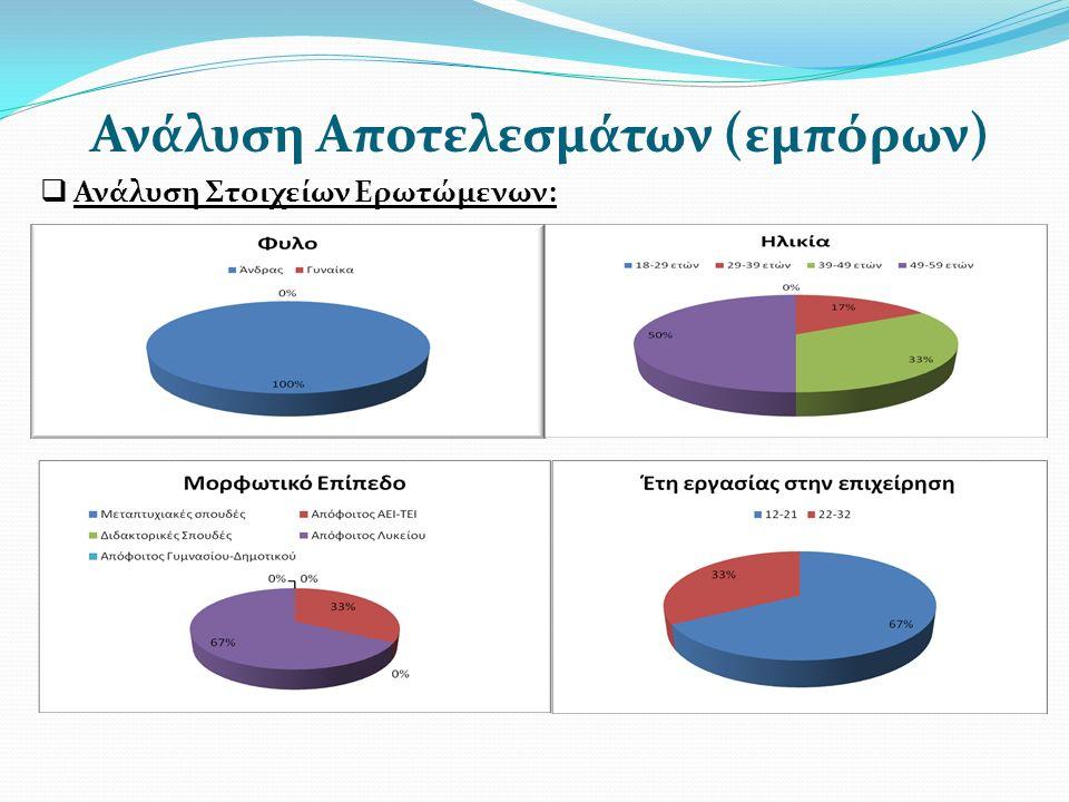 Ανάλυση Αποτελεσμάτων (εμπόρων)  Ανάλυση Στοιχείων Ερωτώμενων: