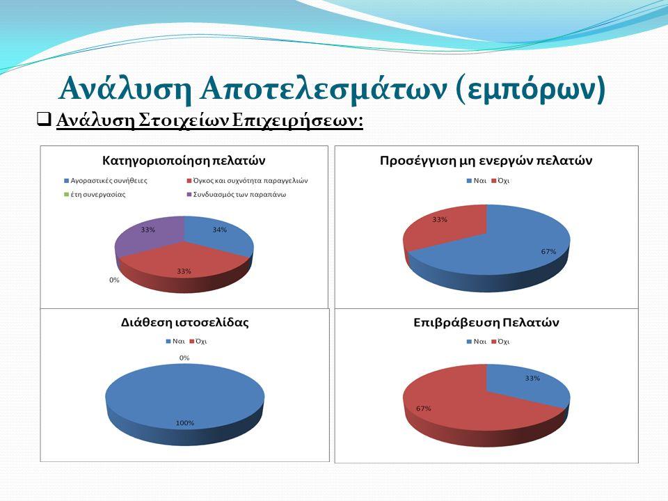 Ανάλυση Αποτελεσμάτων (εμπόρων)  Ανάλυση Στοιχείων Επιχειρήσεων: