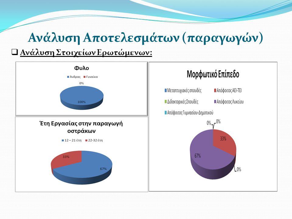 Ανάλυση Αποτελεσμάτων (παραγωγών)  Ανάλυση Στοιχείων Ερωτώμενων: