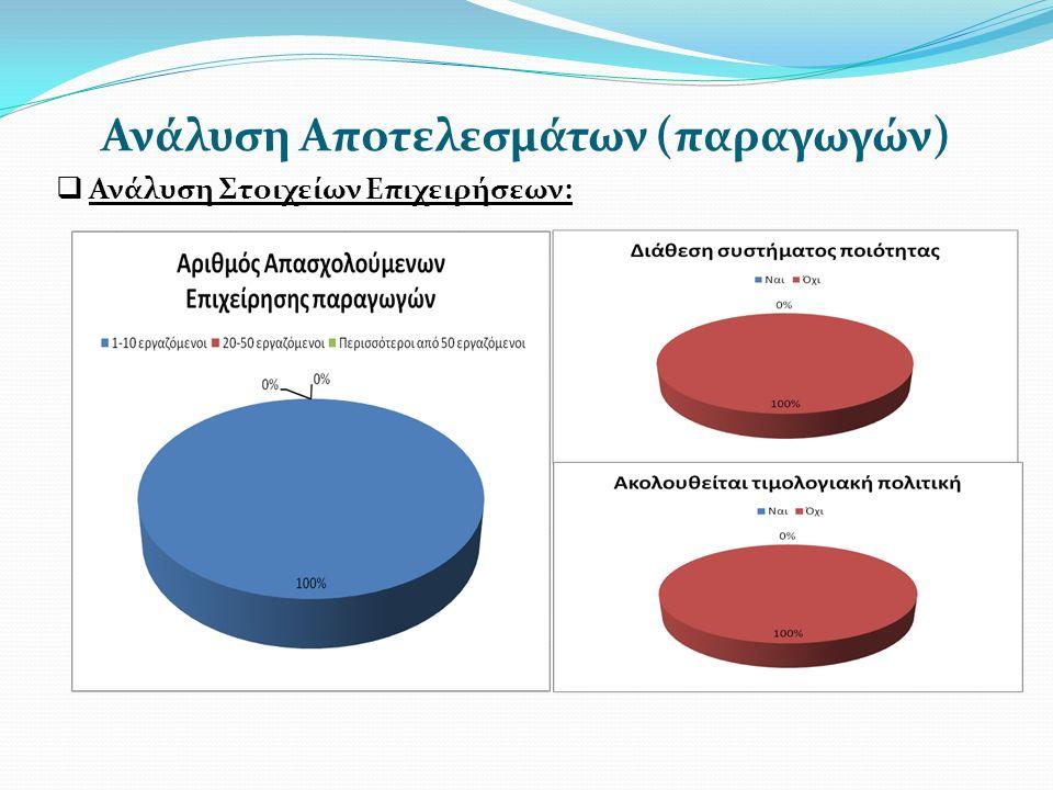 Ανάλυση Αποτελεσμάτων (παραγωγών)  Ανάλυση Στοιχείων Επιχειρήσεων:
