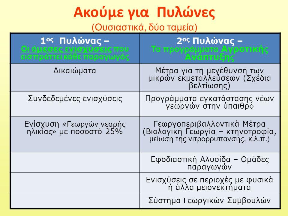 Ακούμε για Πυλώνες (Ουσιαστικά, δύο ταμεία) 1 ος Πυλώνας – Οι ά μεσες ε νισχύσεις που εισπράττει κάθε παραγωγός 2 ος Πυλώνας – Τα προγράμματα Αγροτική ς Ανάπτυξη ς ΔικαιώματαΜέτρα για τη μεγέθυνση των μικρών εκμεταλλεύσεων (Σχέδια βελτίωσης) Συνδεδεμένες ενισχύσειςΠρογράμματα εγκατάστασης νέων γεωργών στην ύπαιθρο Ενίσχυση « Γεωργών νεαρής ηλικίας» με ποσοστό 25% Γεωργοπεριβαλλοντικά Μέτρα (Βιολογική Γεωργία – κτηνοτροφία, μείωση της νιτρορρύπανσης, κ.λ.π.) Εφοδιαστική Αλυσίδα – Ομάδες παραγωγών Ενισχύσεις σε περιοχές με φυσικά ή άλλα μειονεκτήματα Σύστημα Γ εωργικών Συμβουλών
