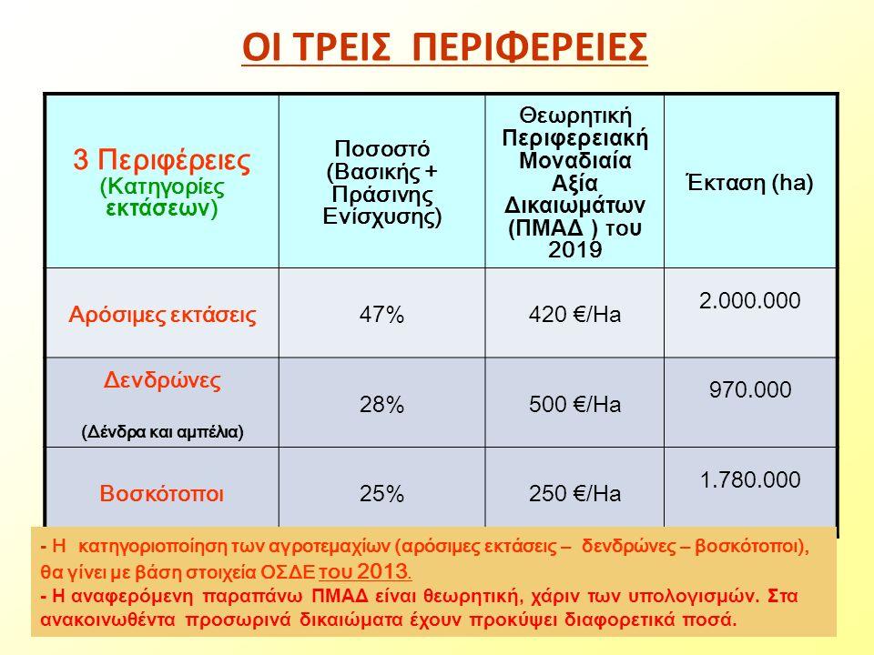 ΟΙ ΤΡΕΙΣ ΠΕΡΙΦΕΡΕΙΕΣ 3 Περιφέρειες (Κατηγορίες εκτάσεων ) Ποσοστό (Βασικής + Πράσινης Ενίσχυσης) Θεωρητική Περιφερειακή Μοναδιαία Αξία Δικαιωμάτων (ΠΜΑΔ ) το υ 2019 Έκταση (ha) Αρόσιμες εκτάσεις47%420 €/Ha 2.000.000 Δενδρώνες (Δένδρα και αμπέλια) 28%500 €/Ha 970.000 Βοσκότοποι25%250 €/Ha 1.780.000 - H κατηγοριοποίηση των αγροτεμαχίων (αρόσιμες εκτάσεις – δενδρώνες – βοσκότοποι), θα γίνει με βάση στοιχεία ΟΣΔΕ του 2013.