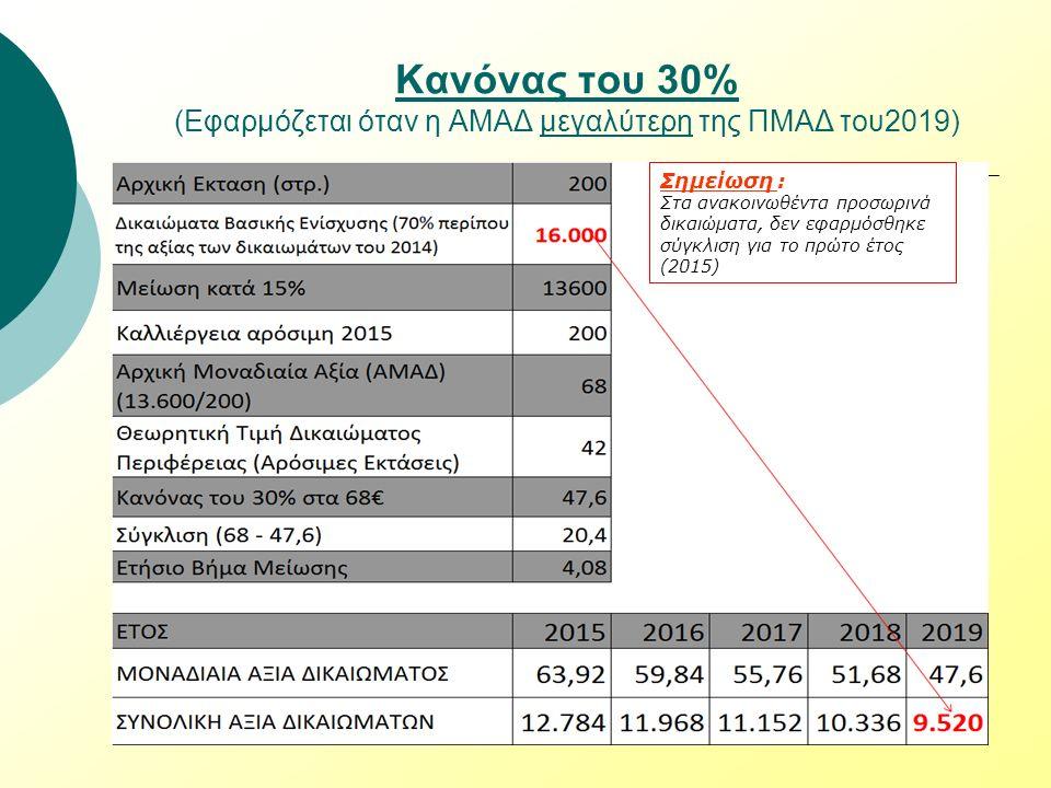 Κανόνας του 30% (Εφαρμόζεται όταν η ΑΜΑΔ μεγαλύτερη της ΠΜΑΔ του2019) Σημείωση : Στα ανακοινωθέντα προσωρινά δικαιώματα, δεν εφαρμόσθηκε σύγκλιση για το πρώτο έτος (2015)