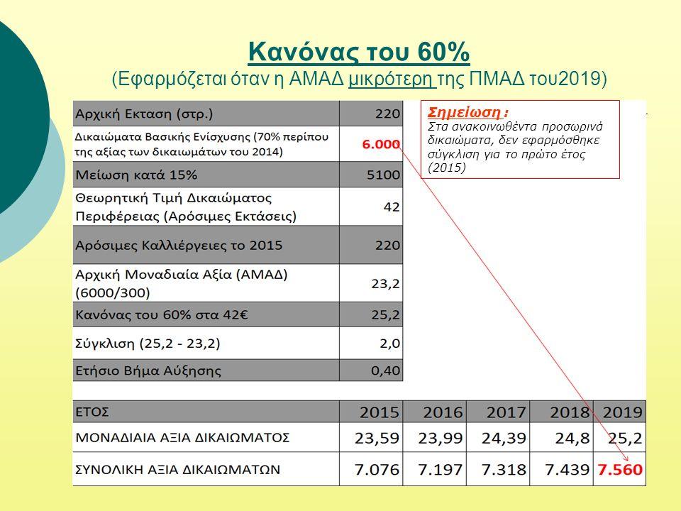 Κανόνας του 60% (Εφαρμόζεται όταν η ΑΜΑΔ μικρότερη της ΠΜΑΔ του2019) Σημείωση : Στα ανακοινωθέντα προσωρινά δικαιώματα, δεν εφαρμόσθηκε σύγκλιση για το πρώτο έτος (2015)