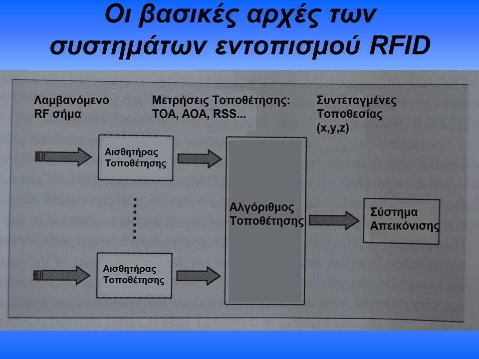 Οι βασικές αρχές των συστημάτων εντοπισμού RFID
