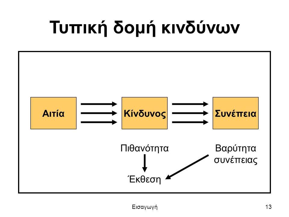 Τυπική δομή κινδύνων Εισαγωγή13