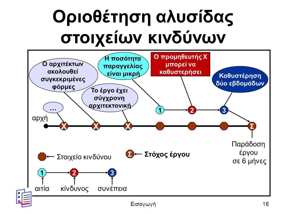 Οριοθέτηση αλυσίδας στοιχείων κινδύνων Εισαγωγή16