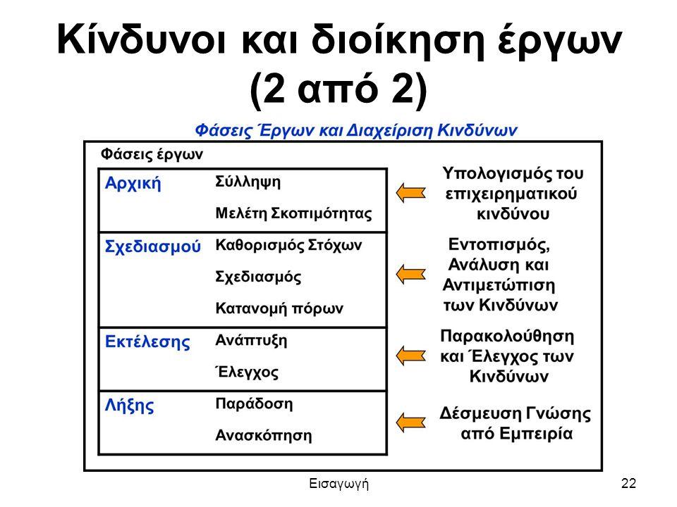 Κίνδυνοι και διοίκηση έργων (2 από 2) Εισαγωγή22