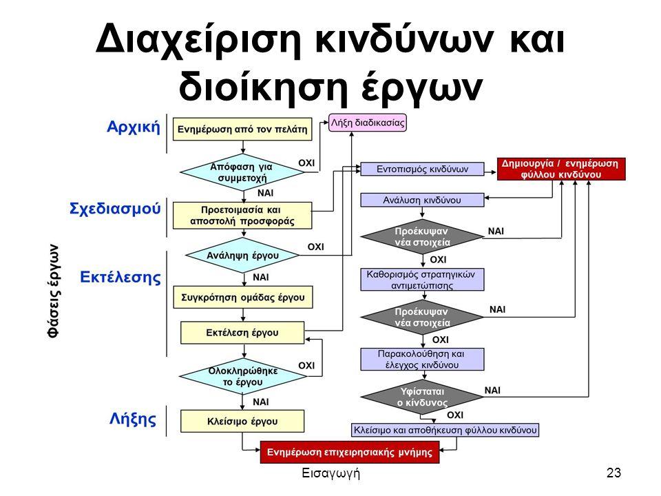 Διαχείριση κινδύνων και διοίκηση έργων Εισαγωγή23