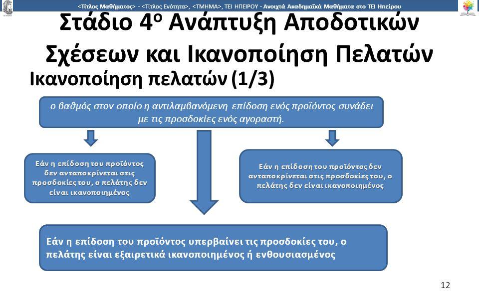1212 -,, ΤΕΙ ΗΠΕΙΡΟΥ - Ανοιχτά Ακαδημαϊκά Μαθήματα στο ΤΕΙ Ηπείρου Στάδιο 4 ο Ανάπτυξη Αποδοτικών Σχέσεων και Ικανοποίηση Πελατών Ικανοποίηση πελατών (1/3) 12 ο βαθμός στον οποίο η αντιλαμβανόμενη επίδοση ενός προϊόντος συνάδει με τις προσδοκίες ενός αγοραστή.