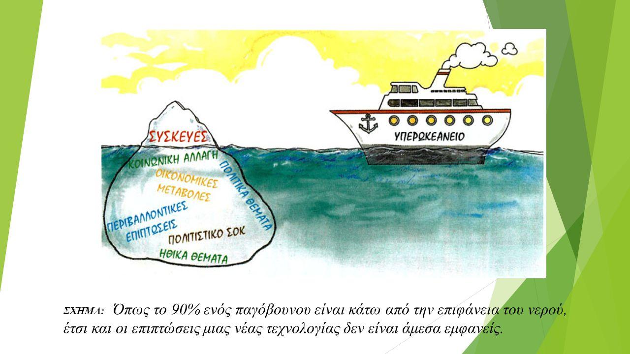 ΣΧΗΜΑ: Όπως το 90% ενός παγόβουνου είναι κάτω από την επιφάνεια του νερού, έτσι και οι επιπτώσεις μιας νέας τεχνολογίας δεν είναι άμεσα εμφανείς.
