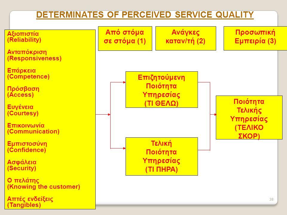 38 DETERMINATES OF PERCEIVED SERVICE QUALITY Αξιοπιστία (Reliability) Ανταπόκριση (Responsiveness) Επάρκεια (Competence) Πρόσβαση (Access) Ευγένεια (Courtesy) Επικοινωνία (Communication) Εμπιστοσύνη (Confidence) Ασφάλεια (Security) Ο πελάτης (Knowing the customer) Απτές ενδείξεις (Tangibles) Από στόμα σε στόμα (1) Ανάγκες καταν/τή (2) Προσωπική Εμπειρία (3) Επιζητούμενη Ποιότητα Υπηρεσίας (ΤΙ ΘΕΛΩ) Ποιότητα Τελικής Υπηρεσίας (ΤΕΛΙΚΟ ΣΚΟΡ) Τελική Ποιότητα Υπηρεσίας (ΤΙ ΠΗΡΑ)