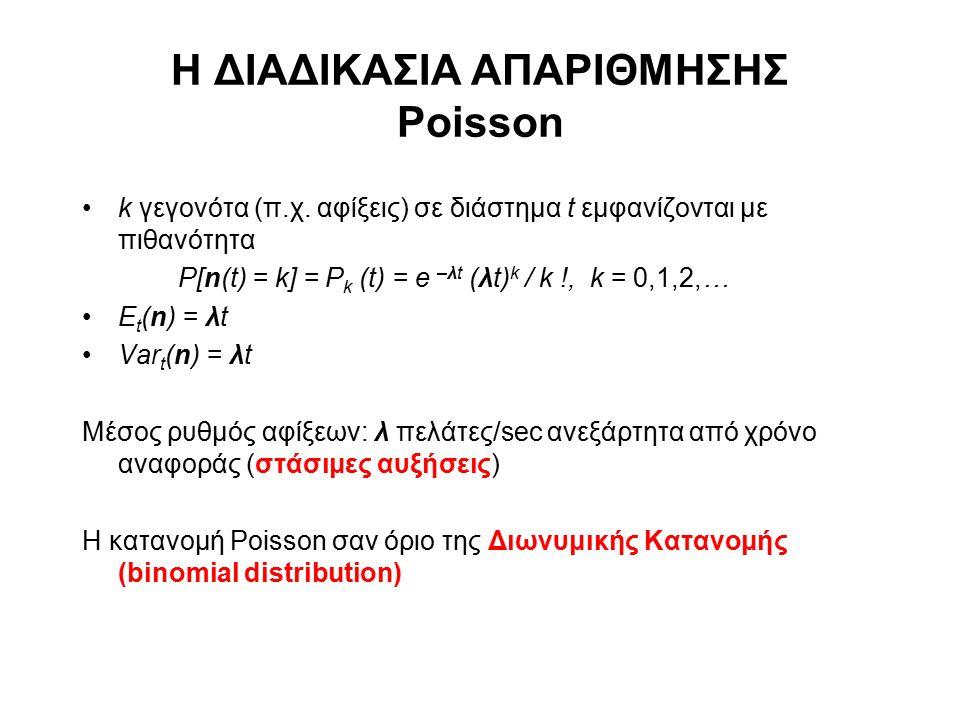 Η ΔΙΑΔΙΚΑΣΙΑ ΑΠΑΡΙΘΜΗΣΗΣ Poisson k γεγονότα (π.χ. αφίξεις) σε διάστημα t εμφανίζονται με πιθανότητα P[n(t) = k] = P k (t) = e –λt (λt) k / k !, k = 0,