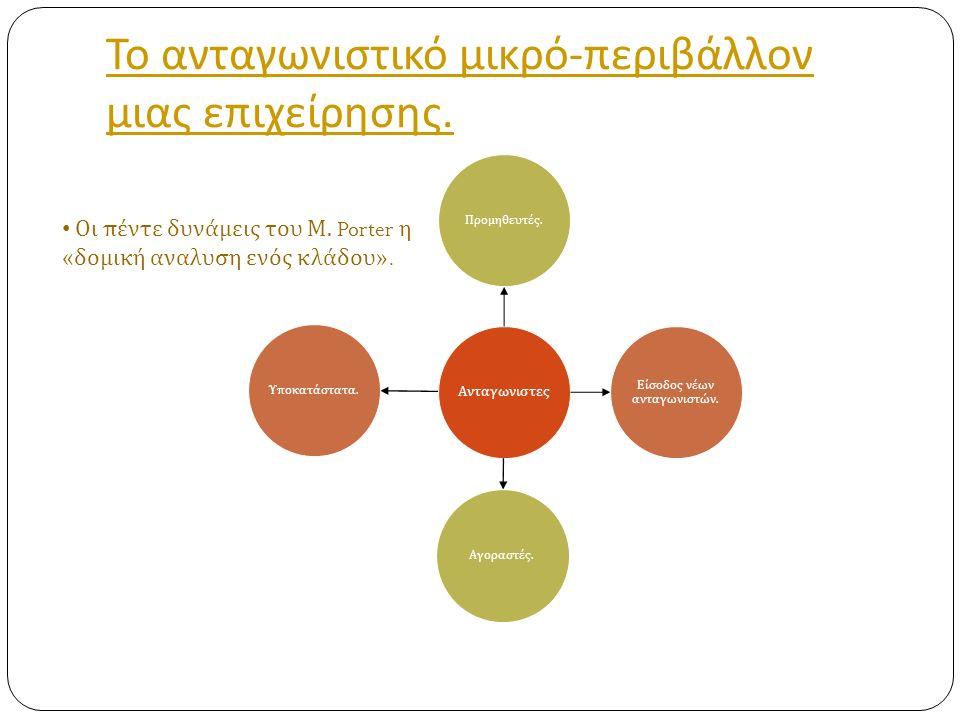 Παράγοντες που Προσδιορίζουν την Απειλή Εισόδου Νέων Επιχειρήσεων σε ένα κλάδο.