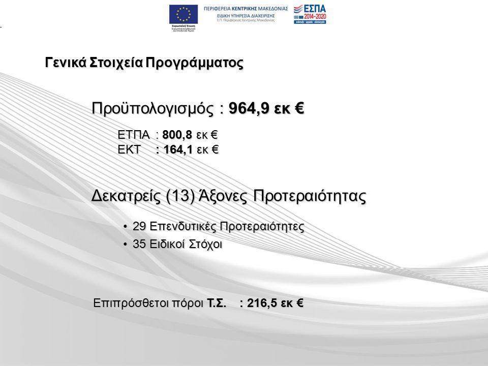 Γενικά Στοιχεία Προγράμματος Προϋπολογισμός : 964,9 εκ € ΕΤΠΑ : 800,8 εκ € ΕΚΤ : 164,1 εκ € Δεκατρείς (13) Άξονες Προτεραιότητας 29 Επενδυτικές Προτεραιότητες29 Επενδυτικές Προτεραιότητες 35 Ειδικοί Στόχοι35 Ειδικοί Στόχοι Επιπρόσθετοι πόροι Τ.Σ.: 216,5 εκ €