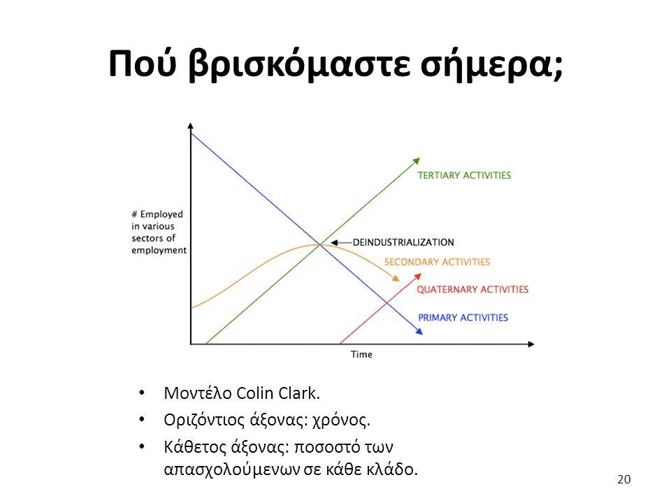 Μοντέλο Colin Clark. Οριζόντιος άξονας: χρόνος.