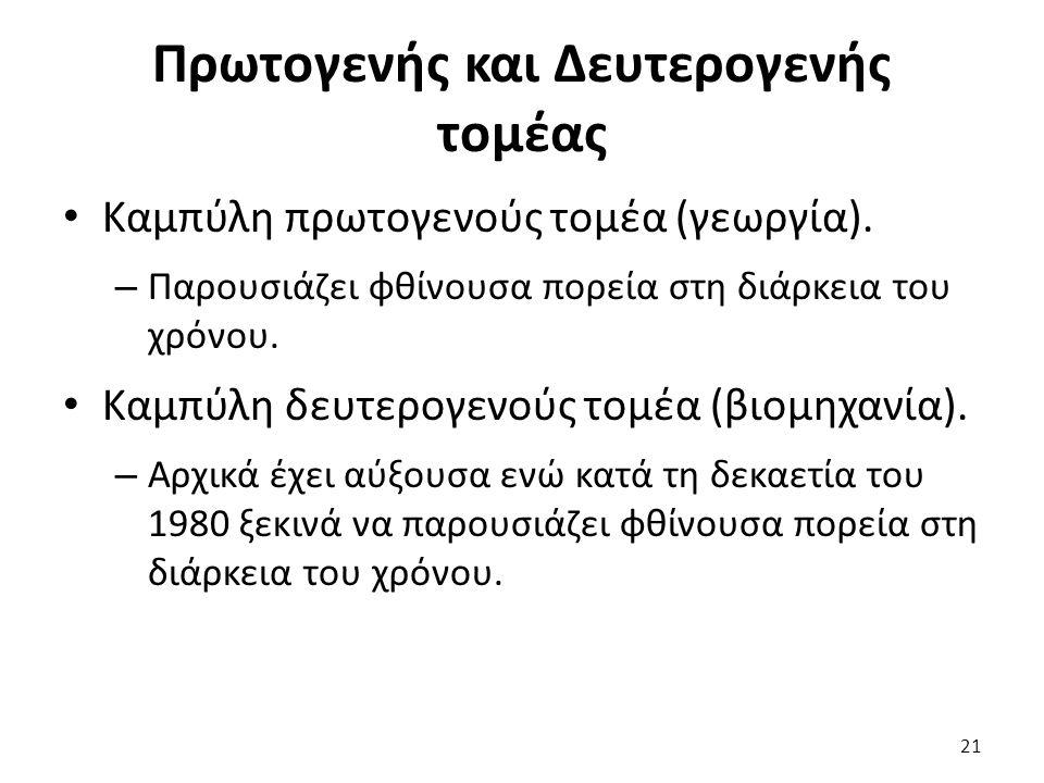 Πρωτογενής και Δευτερογενής τομέας Καμπύλη πρωτογενούς τομέα (γεωργία).