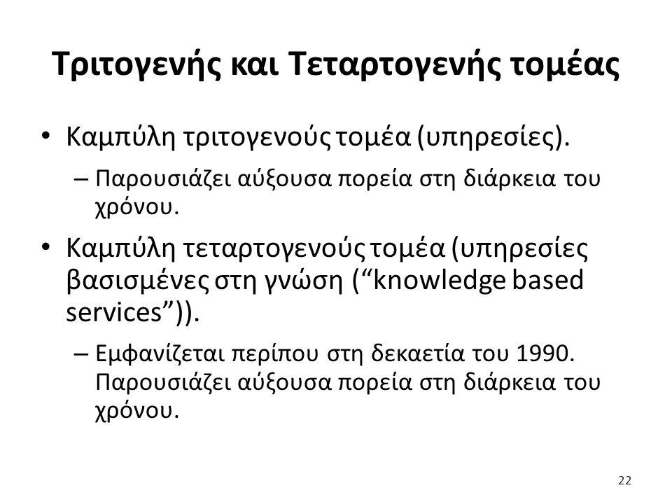 Τριτογενής και Τεταρτογενής τομέας Καμπύλη τριτογενούς τομέα (υπηρεσίες).