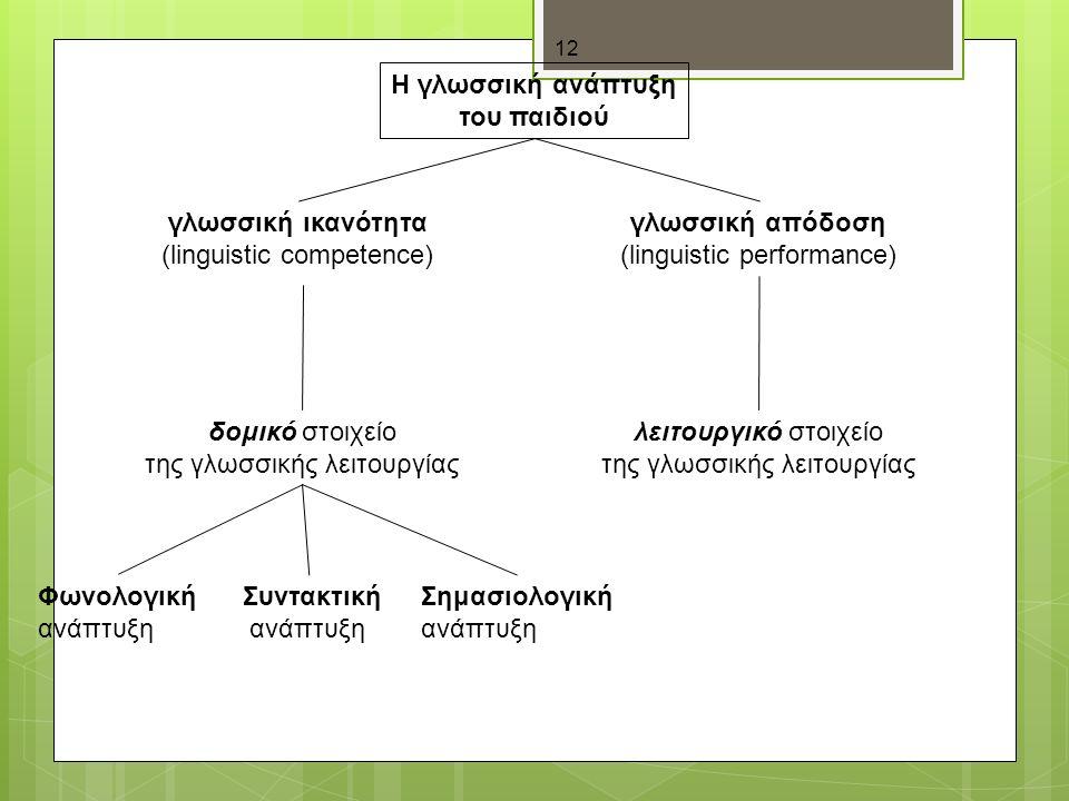 12 Η γλωσσική ανάπτυξη του παιδιού γλωσσική ικανότητα (linguistic competence) δομικό στοιχείο της γλωσσικής λειτουργίας Φωνολογική ανάπτυξη Συντακτική ανάπτυξη Σημασιολογική ανάπτυξη λειτουργικό στοιχείο της γλωσσικής λειτουργίας γλωσσική απόδοση (linguistic performance)