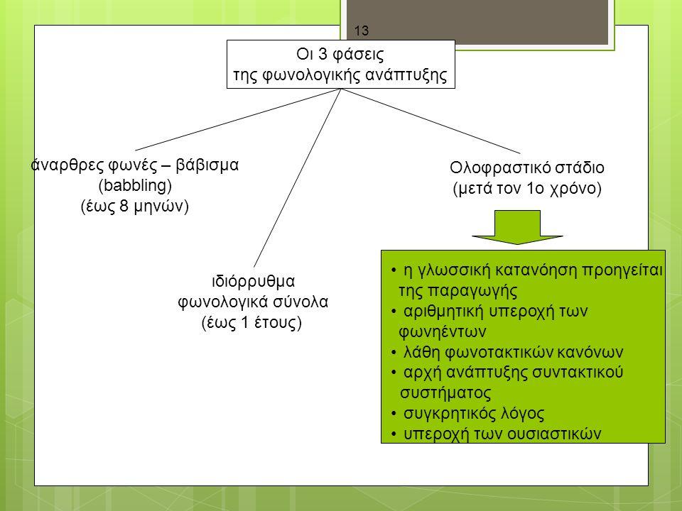 13 Οι 3 φάσεις της φωνολογικής ανάπτυξης άναρθρες φωνές – βάβισμα (babbling) (έως 8 μηνών) ιδιόρρυθμα φωνολογικά σύνολα (έως 1 έτους) Ολοφραστικό στάδιο (μετά τον 1ο χρόνο) η γλωσσική κατανόηση προηγείται της παραγωγής αριθμητική υπεροχή των φωνηέντων λάθη φωνοτακτικών κανόνων αρχή ανάπτυξης συντακτικού συστήματος συγκρητικός λόγος υπεροχή των ουσιαστικών