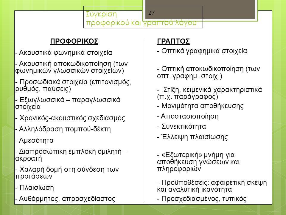 27 Σύγκριση προφορικού και γραπτού λόγου ΠΡΟΦΟΡΙΚΟΣ - Ακουστικά φωνημικά στοιχεία - Ακουστική αποκωδικοποίηση (των φωνημικών γλωσσικών στοιχείων) - Προσωδιακά στοιχεία (επιτονισμός, ρυθμός, παύσεις) - Εξωγλωσσικά – παραγλωσσικά στοιχεία - Χρονικός-ακουστικός σχεδιασμός - Αλληλόδραση πομπού-δέκτη - Αμεσότητα - Διαπροσωπική εμπλοκή ομιλητή – ακροατή - Χαλαρή δομή στη σύνδεση των προτάσεων - Πλαισίωση - Αυθόρμητος, απροσχεδίαστος ΓΡΑΠΤΟΣ - Οπτικά γραφημικά στοιχεία - Οπτική αποκωδικοποίηση (των οπτ.