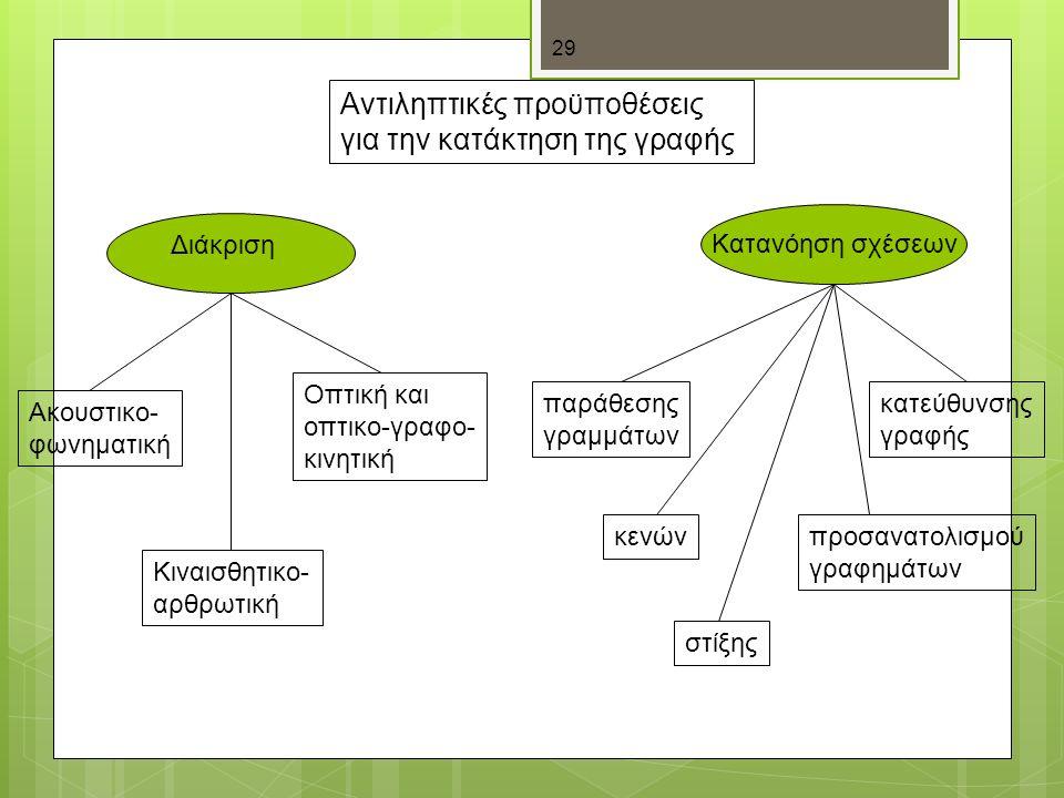 29 Αντιληπτικές προϋποθέσεις για την κατάκτηση της γραφής Διάκριση Ακουστικο- φωνηματική Κιναισθητικο- αρθρωτική Οπτική και οπτικο-γραφο- κινητική Κατανόηση σχέσεων παράθεσης γραμμάτων κενών στίξης προσανατολισμού γραφημάτων κατεύθυνσης γραφής