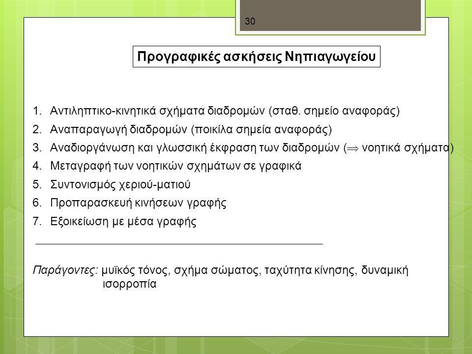 30 Προγραφικές ασκήσεις Νηπιαγωγείου 1.Αντιληπτικο-κινητικά σχήματα διαδρομών (σταθ.