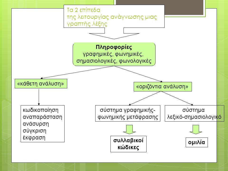 44 Τα 2 επίπεδα της λειτουργίας ανάγνωσης μιας γραπτής λέξης Πληροφορίες γραφημικές, φωνημικές, σημασιολογικές, φωνολογικές «κάθετη ανάλυση» «οριζόντια ανάλυση» κωδικοποίηση αναπαράσταση ανάσυρση σύγκριση έκφραση σύστημα γραφημικής- φωνημικής μετάφρασης συλλαβικοί κώδικες σύστημα λεξικό-σημασιολογικό ομιλία