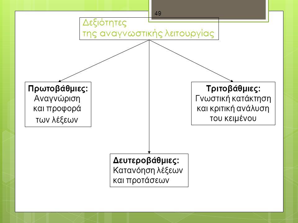 49 Δεξιότητες της αναγνωστικής λειτουργίας Πρωτοβάθμιες: Αναγνώριση και προφορά των λέξεων Δευτεροβάθμιες: Κατανόηση λέξεων και προτάσεων Τριτοβάθμιες: Γνωστική κατάκτηση και κριτική ανάλυση του κειμένου