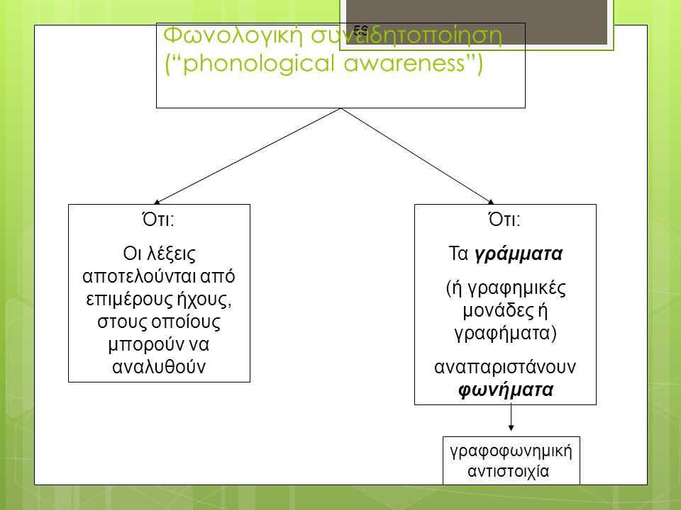 56 Φωνολογική συνειδητοποίηση ( phonological awareness ) Ότι: Οι λέξεις αποτελούνται από επιμέρους ήχους, στους οποίους μπορούν να αναλυθούν Ότι: Τα γράμματα (ή γραφημικές μονάδες ή γραφήματα) αναπαριστάνουν φωνήματα γραφοφωνημική αντιστοιχία