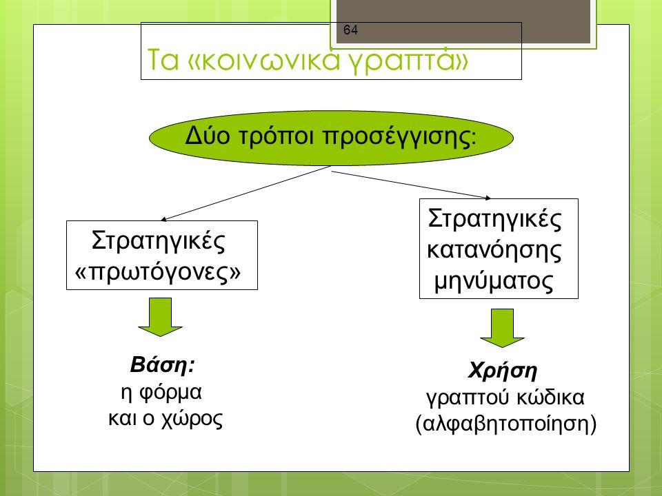 64 Τα «κοινωνικά γραπτά» Δύο τρόποι προσέγγισης : Στρατηγικές «πρωτόγονες» Στρατηγικές κατανόησης μηνύματος Βάση: η φόρμα και ο χώρος Χρήση γραπτού κώδικα (αλφαβητοποίηση)
