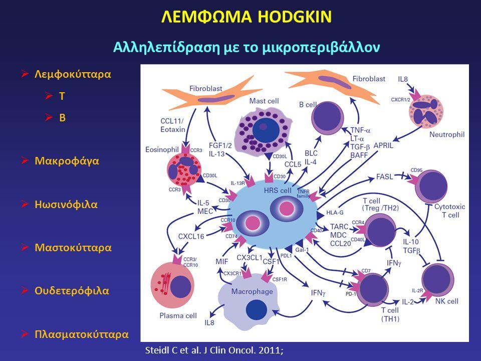ΛΕΜΦΩΜΑ HODGKIN Αλληλεπίδραση με το μικροπεριβάλλον  Λεμφοκύτταρα  Τ  Β  Μακροφάγα  Ηωσινόφιλα  Μαστοκύτταρα  Ουδετερόφιλα  Πλασματοκύτταρα Steidl C et al.