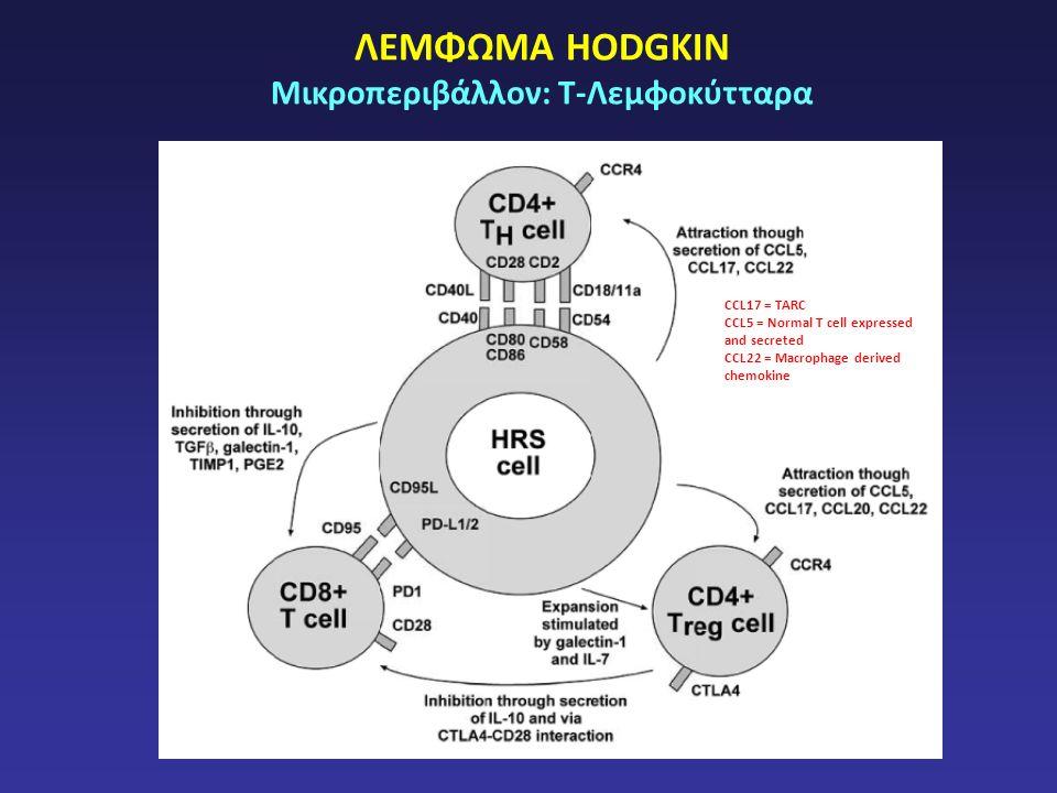 ΛΕΜΦΩΜΑ HODGKIN Μικροπεριβάλλον: Τ-Λεμφοκύτταρα CCL17 = TARC CCL5 = Normal T cell expressed and secreted CCL22 = Macrophage derived chemokine