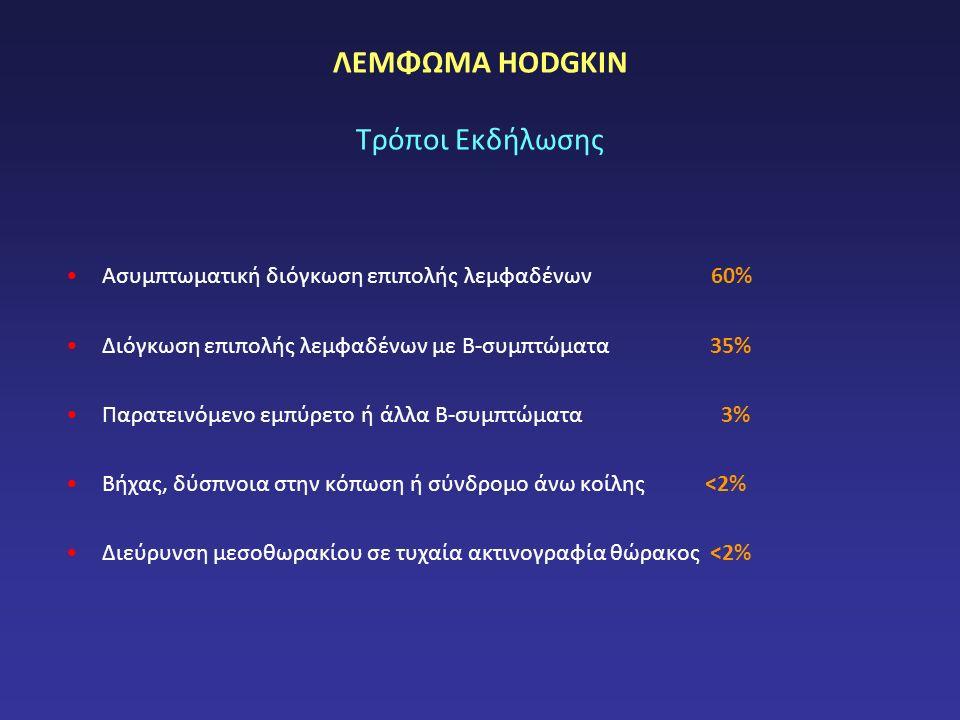 ΛΕΜΦΩΜΑ HODGKIN Τρόποι Εκδήλωσης Ασυμπτωματική διόγκωση επιπολής λεμφαδένων 60% Διόγκωση επιπολής λεμφαδένων με Β-συμπτώματα 35% Παρατεινόμενο εμπύρετο ή άλλα Β-συμπτώματα 3% Βήχας, δύσπνοια στην κόπωση ή σύνδρομο άνω κοίλης <2% Διεύρυνση μεσοθωρακίου σε τυχαία ακτινογραφία θώρακος <2%