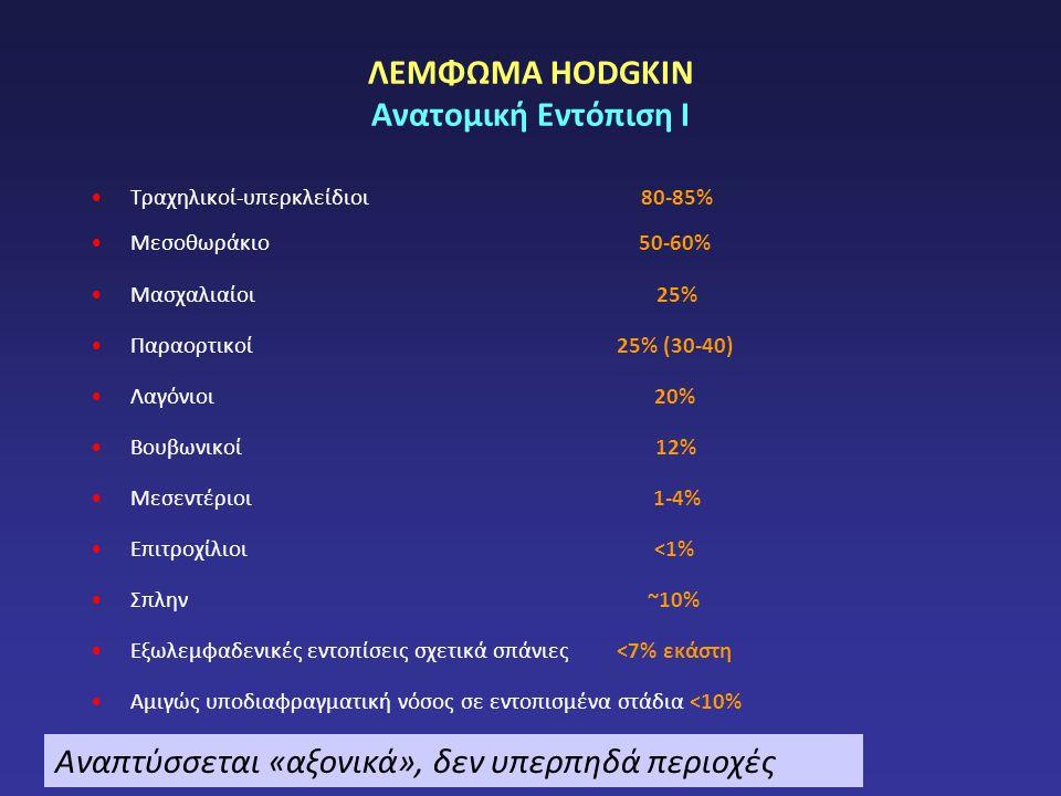 ΛΕΜΦΩΜΑ HODGKIN Ανατομική Εντόπιση Ι Τραχηλικοί-υπερκλείδιοι 80-85% Μεσοθωράκιο 50-60% Μασχαλιαίοι 25% Παραορτικοί 25% (30-40) Λαγόνιοι 20% Βουβωνικοί 12% Μεσεντέριοι 1-4% Επιτροχίλιοι <1% Σπλην ~10% Εξωλεμφαδενικές εντοπίσεις σχετικά σπάνιες <7% εκάστη Αμιγώς υποδιαφραγματική νόσος σε εντοπισμένα στάδια <10% Αναπτύσσεται «αξονικά», δεν υπερπηδά περιοχές