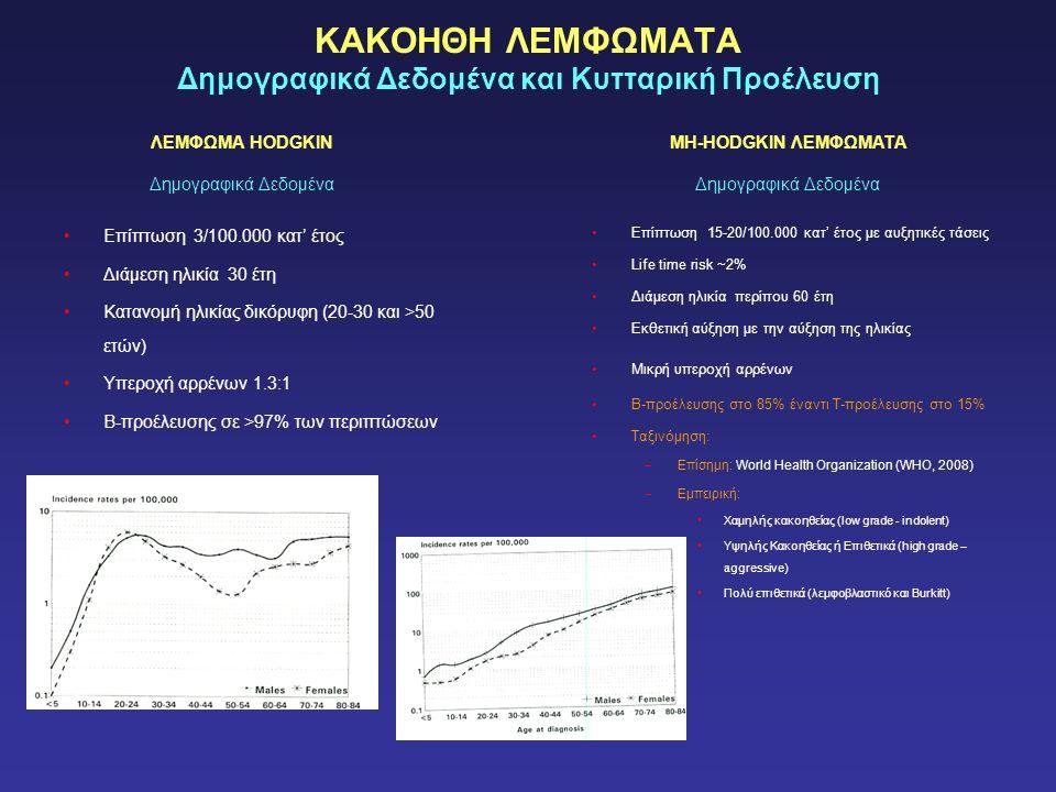 ΚΑΚΟΗΘΗ ΛΕΜΦΩΜΑΤΑ Δημογραφικά Δεδομένα και Κυτταρική Προέλευση Επίπτωση 15-20/100.000 κατ' έτος με αυξητικές τάσεις Life time risk ~2% Διάμεση ηλικία περίπου 60 έτη Εκθετική αύξηση με την αύξηση της ηλικίας Μικρή υπεροχή αρρένων Β-προέλευσης στο 85% έναντι Τ-προέλευσης στο 15% Ταξινόμηση: –Επίσημη: World Health Organization (WHO, 2008) –Εμπειρική: Χαμηλής κακοηθείας (low grade - indolent) Υψηλής Κακοηθείας ή Επιθετικά (high grade – aggressive) Πολύ επιθετικά (λεμφοβλαστικό και Burkitt) Επίπτωση 3/100.000 κατ' έτος Διάμεση ηλικία 30 έτη Κατανομή ηλικίας δικόρυφη (20-30 και >50 ετών) Υπεροχή αρρένων 1.3:1 Β-προέλευσης σε >97% των περιπτώσεων ΛΕΜΦΩΜΑ HODGKIN Δημογραφικά Δεδομένα MH-HODGKIN ΛΕΜΦΩΜΑΤΑ Δημογραφικά Δεδομένα