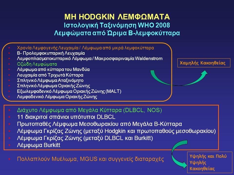 ΜΗ HODGKIN ΛΕΜΦΩΜΑΤΑ Ιστολογική Ταξινόμηση WHO 2008 Λεμφώματα από Ώριμα Β-λεμφοκύτταρα Χρονία Λεμφογενής Λευχαιμία / Λέμφωμα από μικρά λεμφοκύτταρα Β- Προλεμφοκυτταρική Λευχαιμία Λεμφοπλασματοκυτταρικό Λέμφωμα / Μακροσφαιριναιμία Waldenstrom Οζώδη Λεμφώματα Λέμφωμα από κύτταρα του Μανδύα Λευχαιμία από Τριχωτά Κύτταρα Σπληνικό Λέμφωμα Αταξινόμητο Σπληνικό Λέμφωμα Οριακής Ζώνης Εξωλεμφαδενικό Λέμφωμα Οριακής Ζώνης (MALT) Λεμφαδενικό Λέμφωμα Οριακής Ζώνης Διάχυτο Λέμφωμα από Μεγάλα Κύτταρα (DLBCL, NOS) 11 διακριτοί σπάνιοι υπότυποι DLBCL Πρωτοπαθές Λέμφωμα Μεσοθωρακίου από Μεγάλα B-Κύτταρα Λέμφωμα Γκρίζας Ζώνης (μεταξύ Hodgkin και πρωτοπαθούς μεσοθωρακίου) Λέμφωμα Γκρίζας Ζώνης (μεταξύ DLBCL και Burkitt) Λέμφωμα Burkitt Πολλαπλούν Μυέλωμα, MGUS και συγγενείς διαταραχές Χαμηλής Κακοηθείας Υψηλής και Πολύ Υψηλής Κακοηθείας